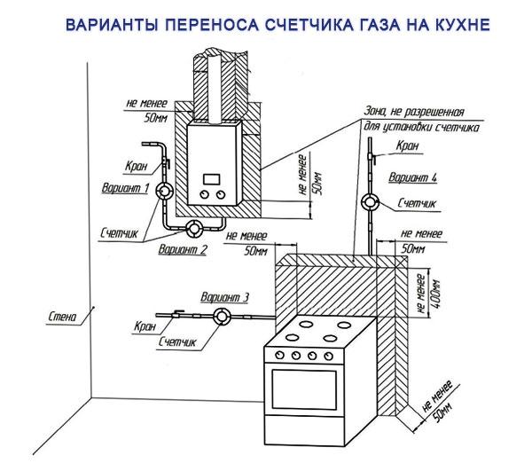 Установка газового счетчика в квартире: правила установки, какие документы нужны, льготы