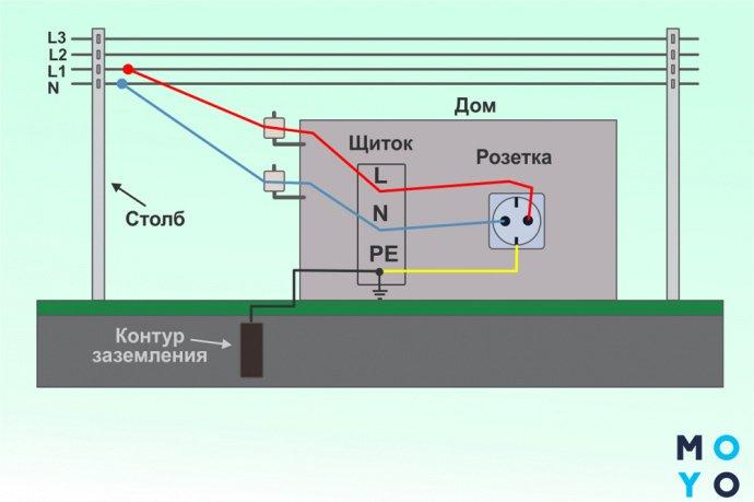 Как правильно сделать контур заземления в частном доме — расчёт схемы и монтаж