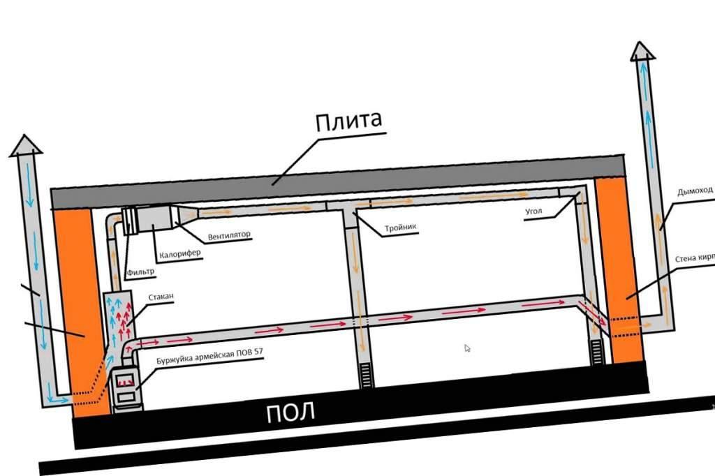 Схемы вентиляции для гаража с погребом и как сделать своими руками