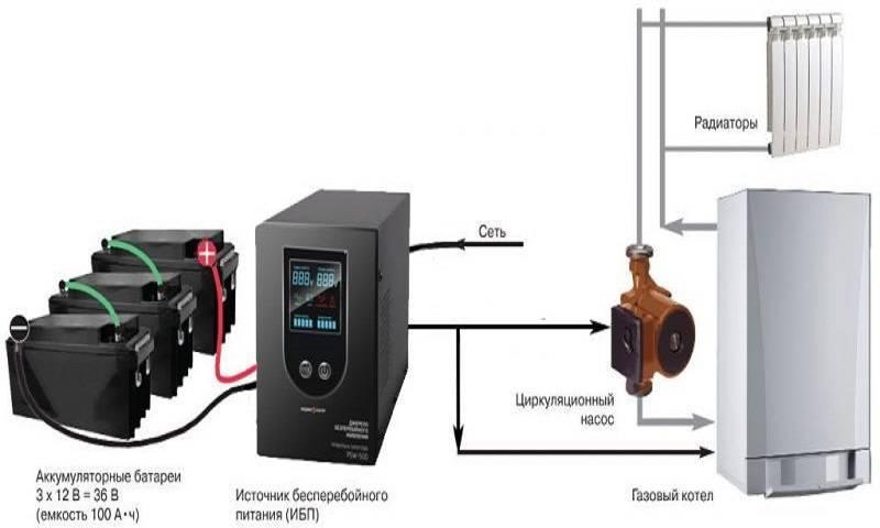 Ибп для газовых котлов отопления — обзор бесперебойников