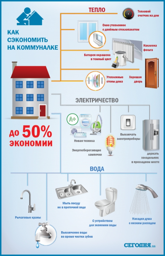Как сэкономить на электрическом отоплении частного дома