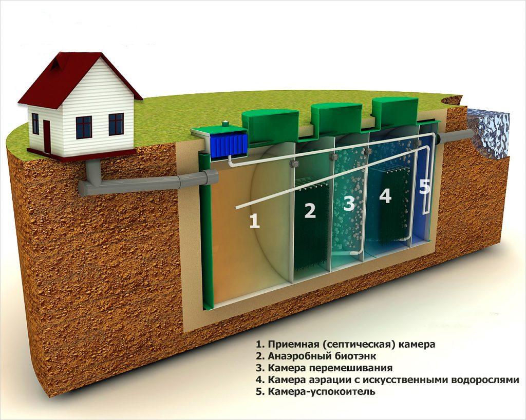 Особенности устройства наружной канализационной системы: обзор +видео