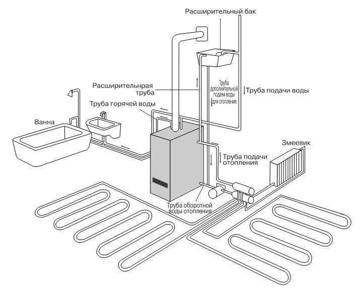 Монтаж настенных газовых котлов отопления - схема подключения на примерах