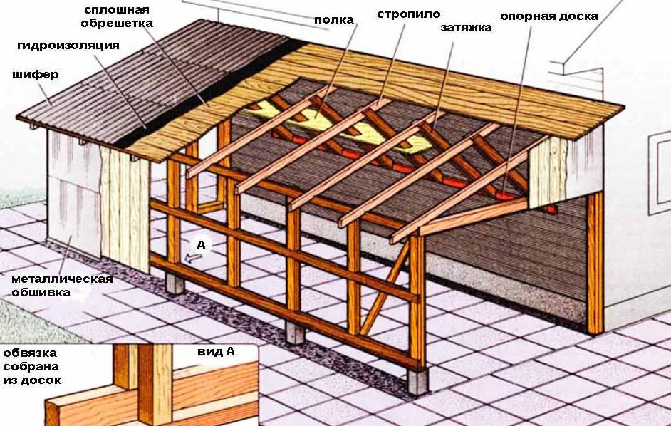 Стропильная система односкатной крыши: используем калькулятор для расчета стропильной системы