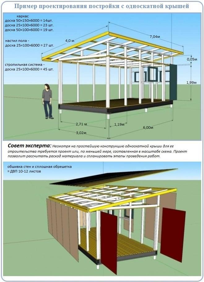 Односкатная крыша: в каких случаях применяется, технология постройки