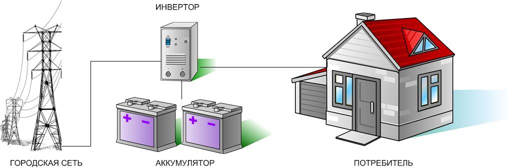 Автономное электроснабжение домов с альтернативной системой питания