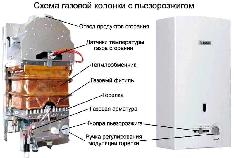 Что такое газовые колонки: принцип работы и устройство газовых колонок с открытой и закрытой камерой сгорания