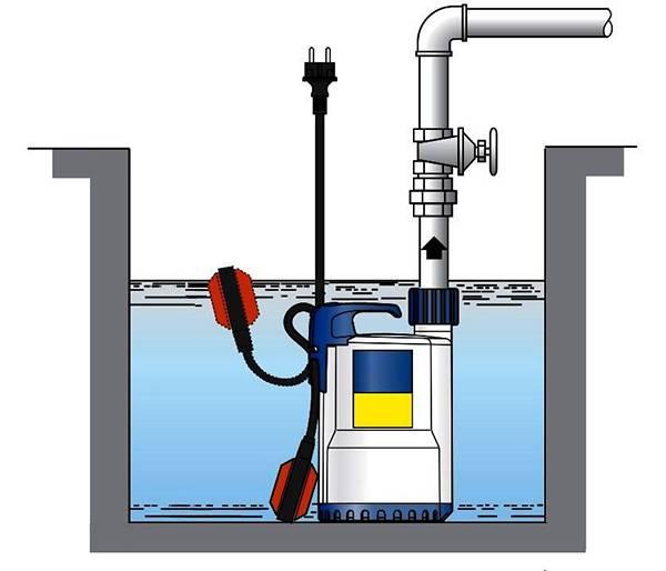 Дренажный насос: классификация, характеристики, установка   гидро гуру
