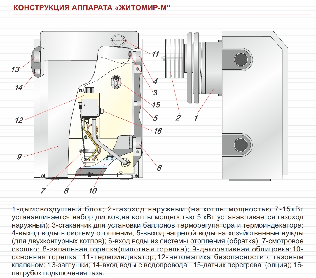 Парапетный котел что это такое: устройство, принцип работы, плюсы и минусы парапетного котла.