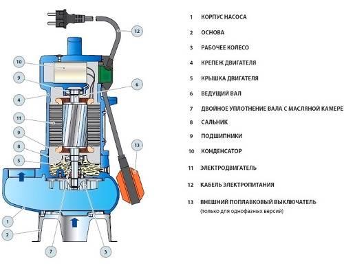 Ремонт вибрационного насоса для воды: причины поломок