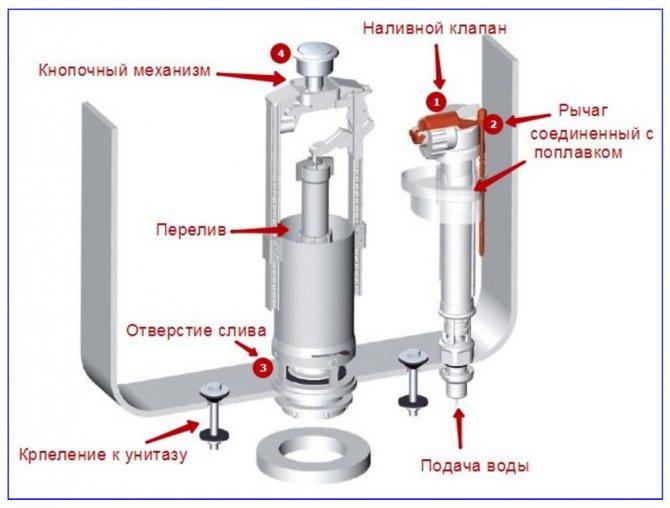 Установка, регулировка и ремонт сливного механизма унитаза своими руками
