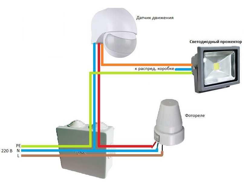 7 правил, как выбрать уличный светодиодный прожектор