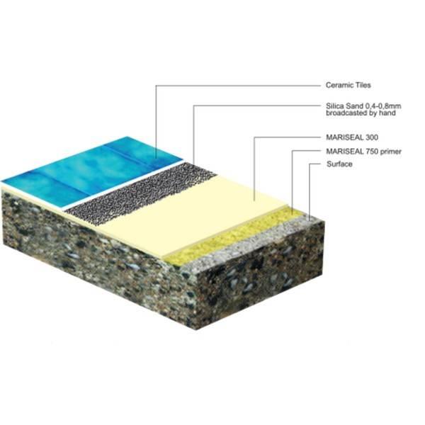 Гидроизоляция бассейна: виды материалов