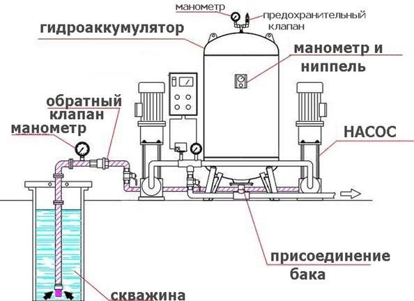 Накопительный бак для водоснабжения: способы подключения | гидро гуру