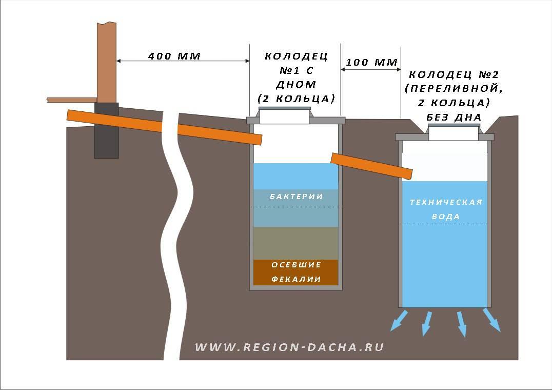 Канализационные колодцы (59 фото): железобетонные ревизионные сооружения для канализации, устройство и ремонт