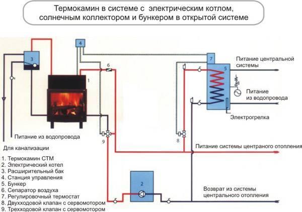 Печь с водяным контуром для отопления дома - принцип работы и устройство печного отопления