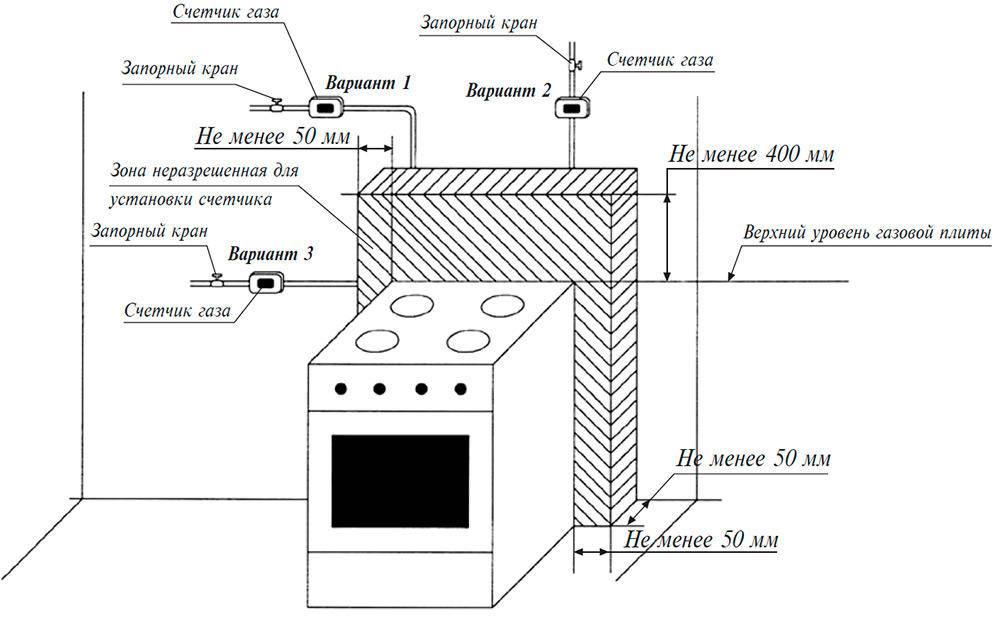Расстояние от газопровода до водопровода: низкое, среднее и высокое давление в трубах