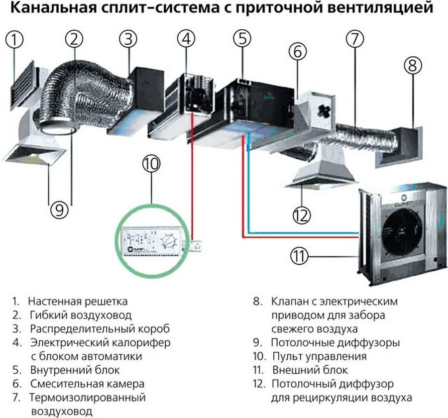 Сравнительный обзор систем вентиляции и кондиционирования воздуха - точка j