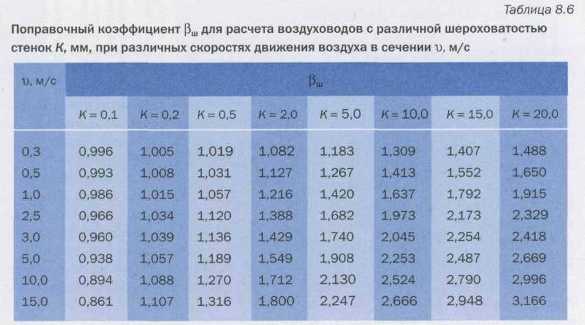 Расчёт площади воздуховодов и фасонных изделий: планируем вентиляционную систему