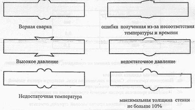 Пайка полипропиленовых труб — правила сварки и разбор ошибок