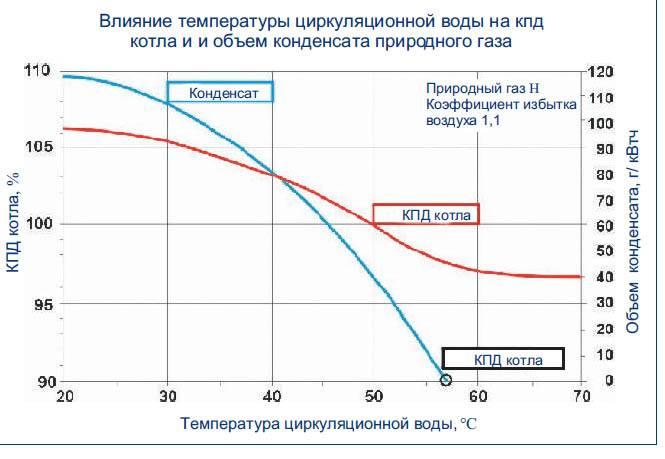 Простые способы продлить срок службы газового котла