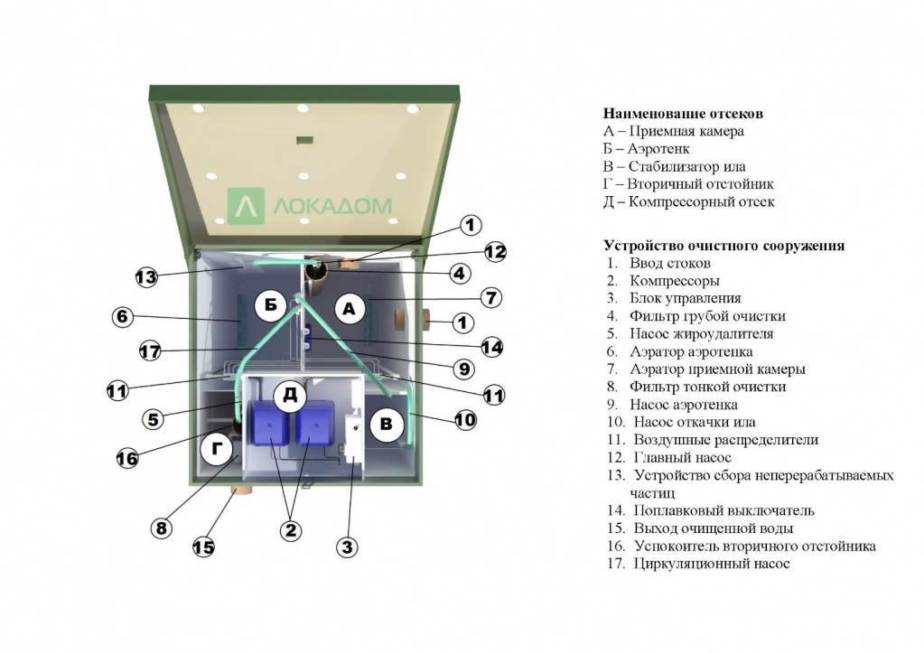 Септик топас: обслуживание и принцип работы | инженер подскажет как сделать
