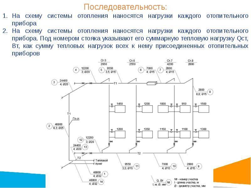 Гидравлический расчет системы отопления - разбираемся до мелочей