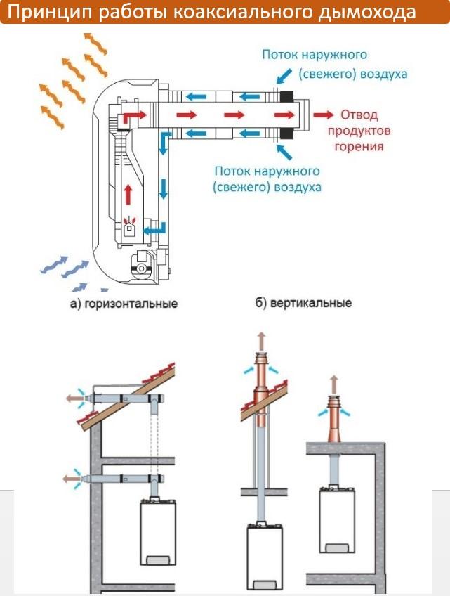Основы правильного монтажа коаксиальных дымоходов