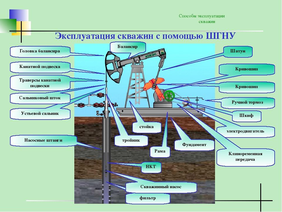 Обслуживание скважины для воды и правила ее эксплуатации - точка j