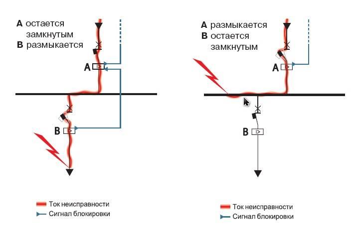 Карта селективности: основы | проект рза