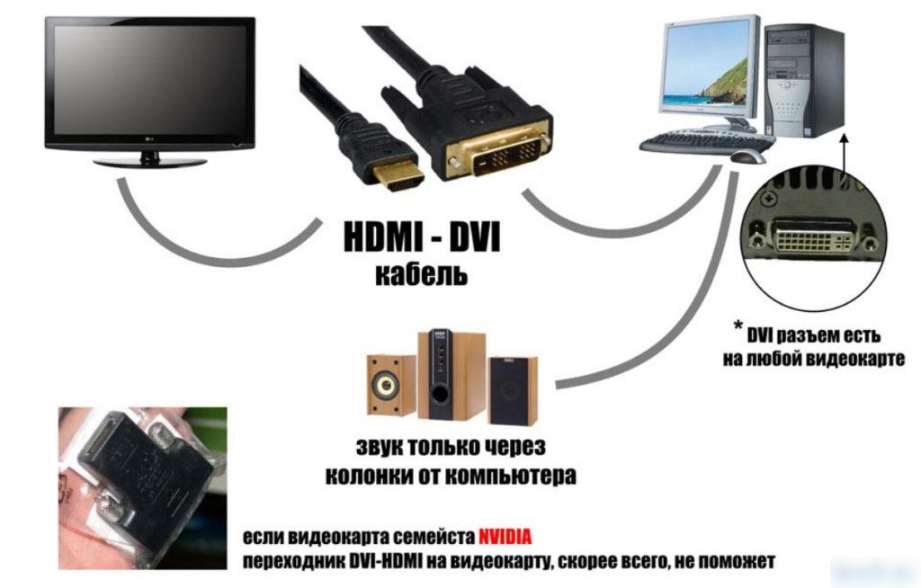 Как подключить телефон к телевизору smart tv: через wifi, airplay, без проводов на lg, самсунг