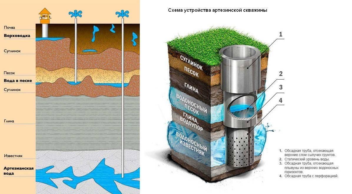 Выбираем воду для дачи: колодец или скважина — что лучше?