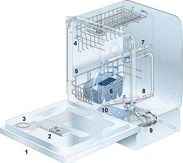 Неисправности посудомоечной машины: причины и ремонт своими руками
