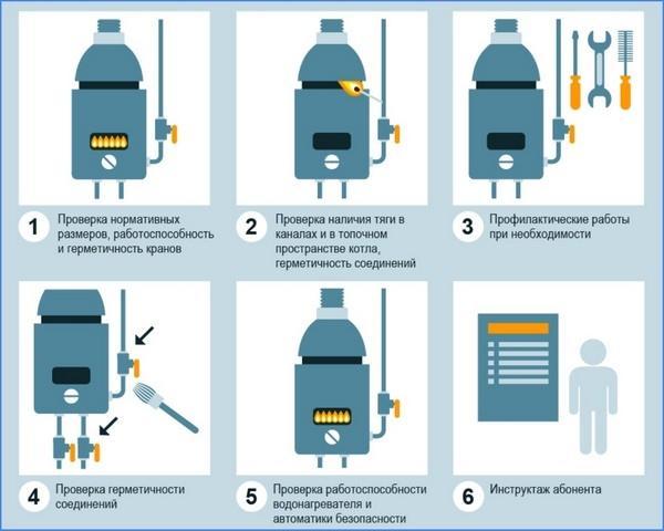 Штраф за подключение газовой плиты самостоятельно