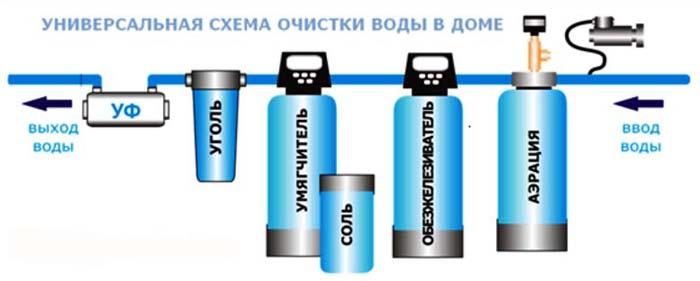 Очистка воды из скважины от железа: фильтры для обезжелезивания, как очистить своими руками, выбираем станцию