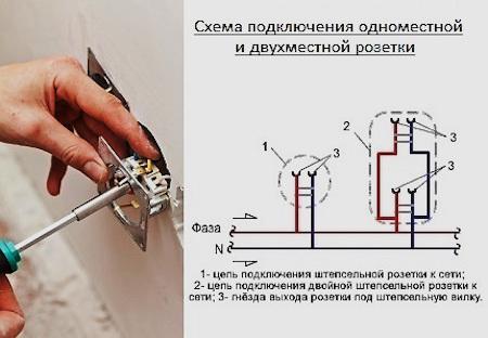 Розетка двойная внутренней установки с заземлением или накладная на 2 гнезда: характеристики сдвоенной электрической розетки, подключение с заземлением или без