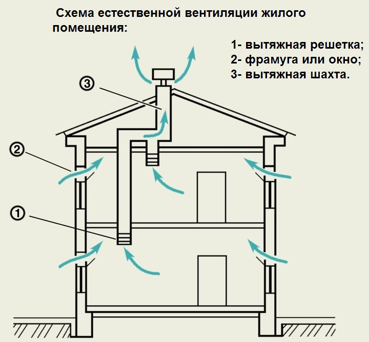 Особенности естественной вентиляции
