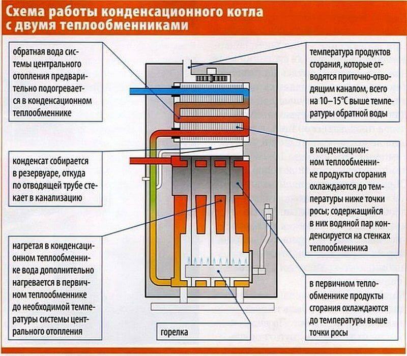 Сколько газа и энергии потребляет газовый котел в месяц