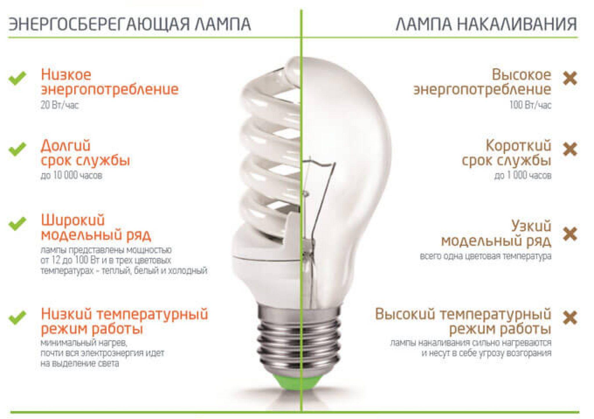 Сравнение светодиодных и люминесцентных ламп: чем отличаются, существенна ли разница, таблица сравнения