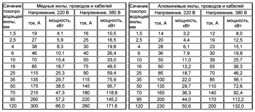 Расчет сечения кабеля по току — используем калькуляторы и таблицы для расчета