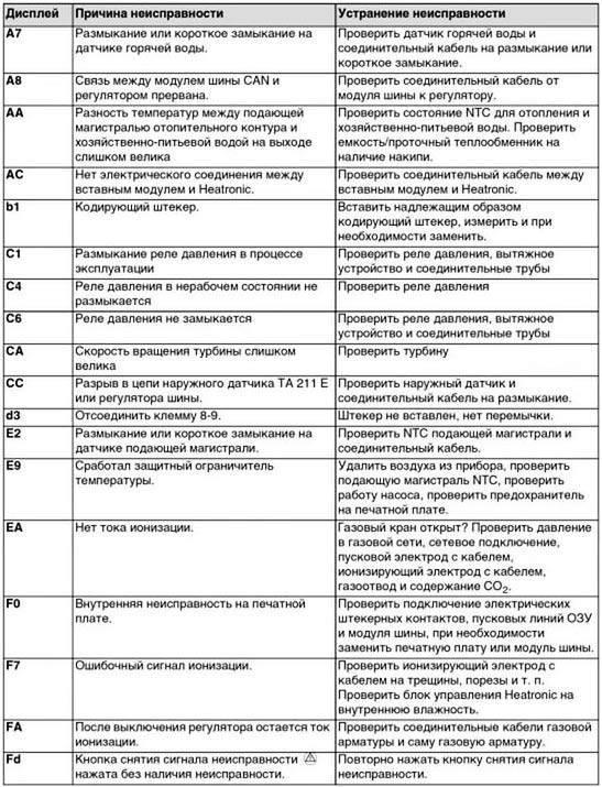 Ошибки котлов иммергаз (10, 11, 04, 28, 03 и т.д), исправление неисправностей и инструкция по эксплуатации