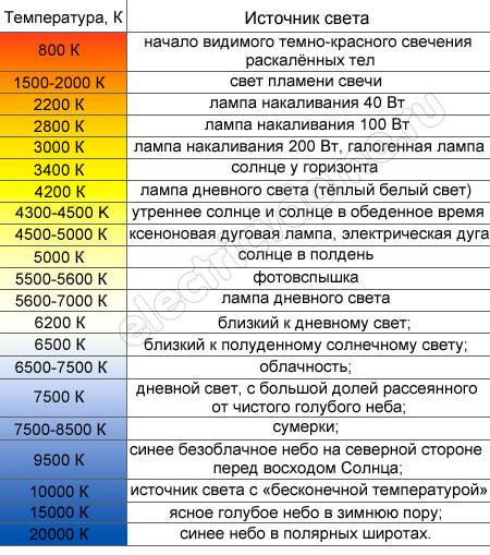 Цветовая температура ламп освещения, черное тело, таблица цветовой температуры в кельвинах