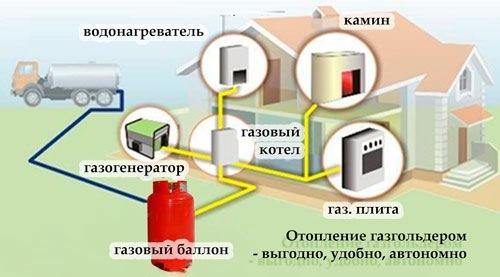 Перевод котла на сжиженный газ: как грамотно переделать агрегат и выполнить настройку автоматики