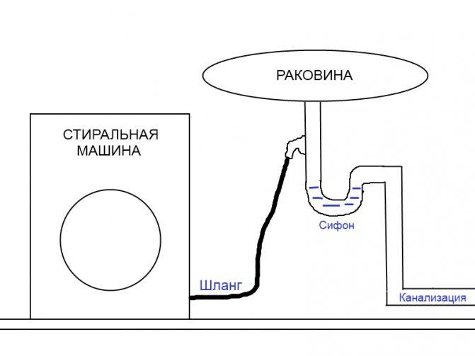 Выбор сифона для стиральной машины