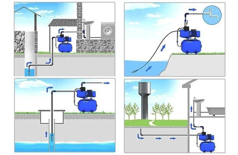 Насосы для повышения давления воды: виды, как выбрать, схема монтажа