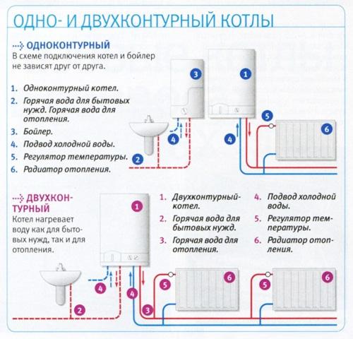 Принцип работы двухконтурного газового котла. в чем главный подвох?