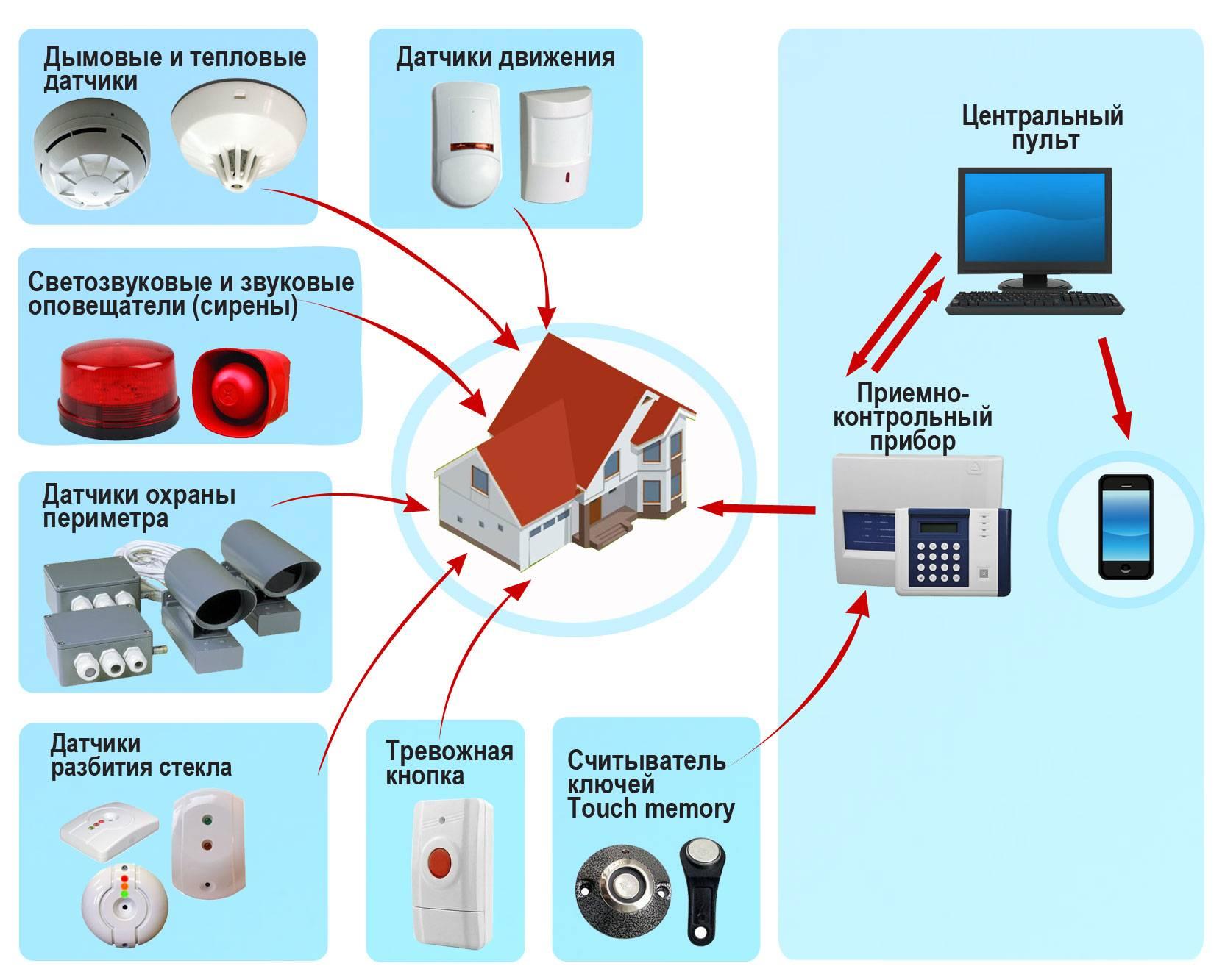 Монтаж пожарной сигнализации, установка, подключение и наладка автоматической системы охранно-пожарной сигнализации в москве - альянс «комплексная безопасность»