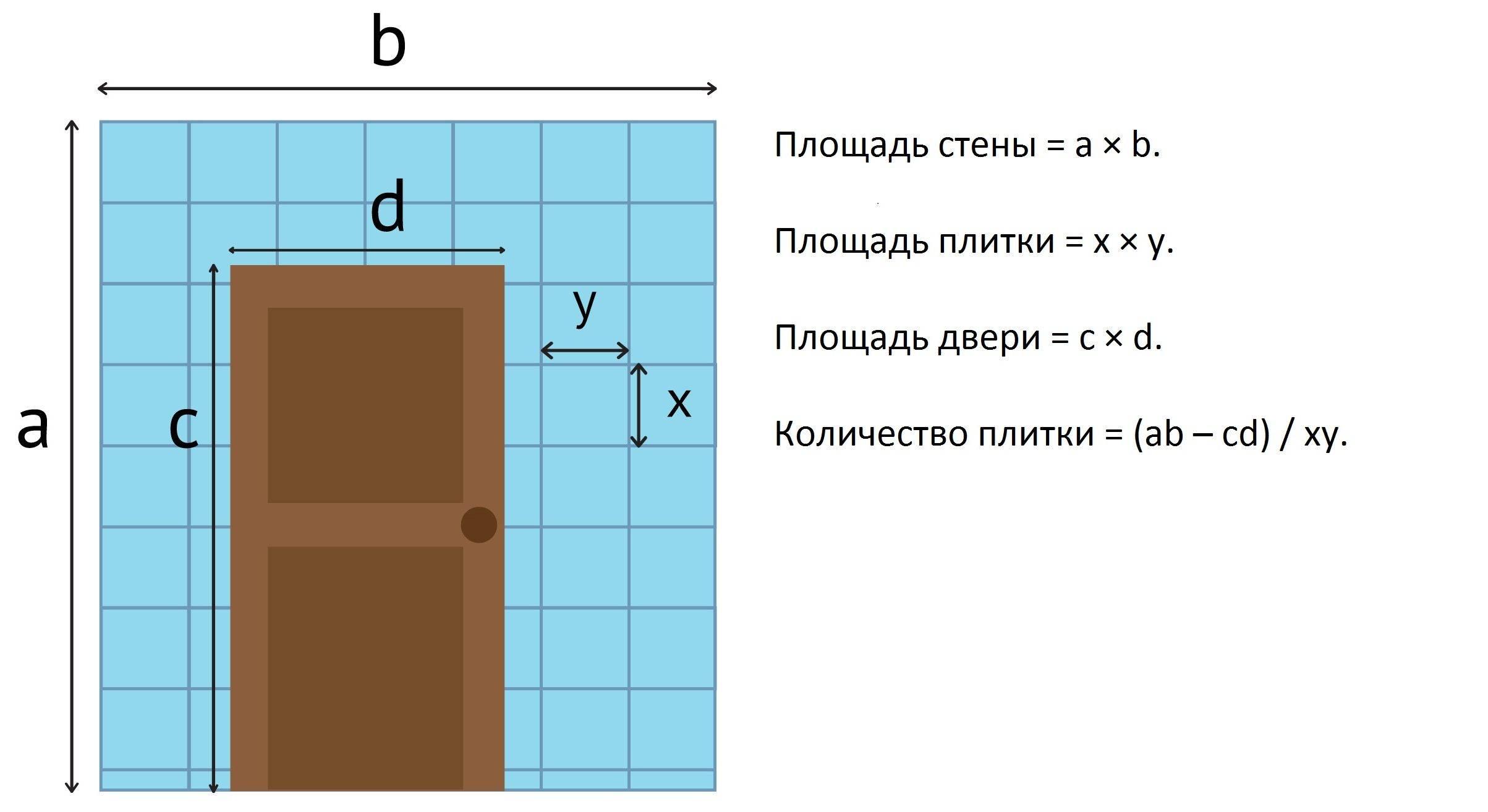 Как рассчитать количество плитки в ванную: способы укладки + порядок расчетов