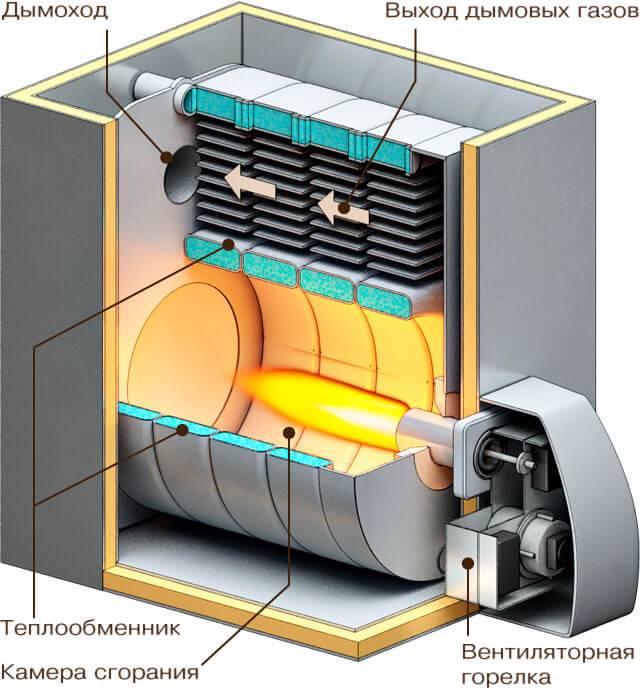 Газовая горелка для котла отопления: виды бытовых отопительных котлов с автоматикой