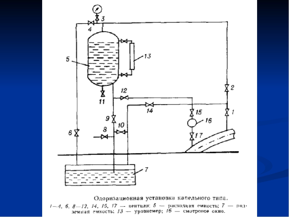Одоризация горючих газов. техника безопасности при использовании сжиженных газов